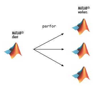 Matlab on BioHPC